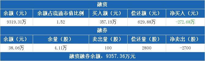 东江环保融资融券信息:融资净偿还272.68万元,融资余额9319.31万元(07-02)