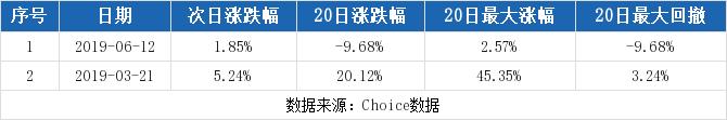 华夏配资网:【603980股吧】精选:吉华集团股票收盘价 603980股吧新闻2019年11月12日