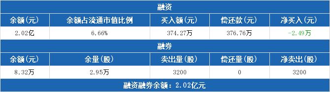 601996股票最新消息 丰林集团股票新闻2019 海马汽车000572