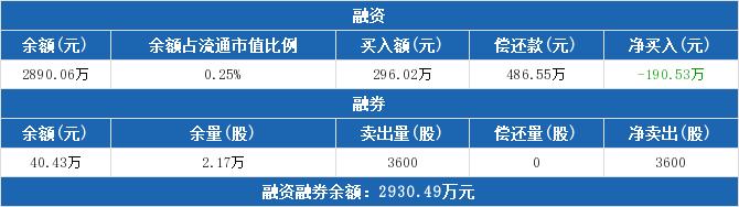 600258股票最新消息 首旅酒店股票新闻2019 财务自由之路