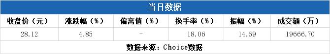 300341股票最新消息 麦迪电气股票新闻2019 宏昌电子603002