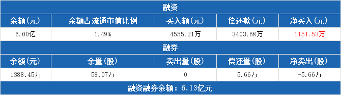 沪电股份:连续3日融资净买入累计3281.65万元 融资余额6亿元(06-10)
