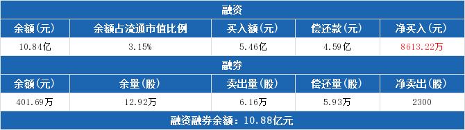 烽火通信融資融券:融資凈買入8613.22萬元,融資余額10.84億元(02-25)