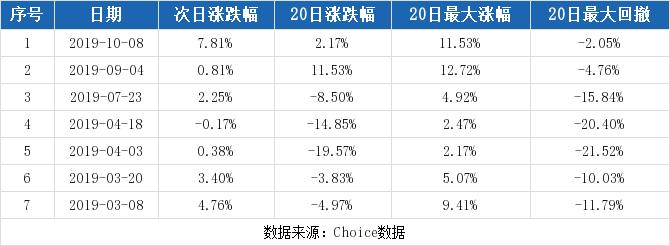 002362股票最新消息 汉王科技股票新闻2019 300225