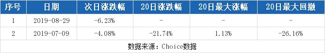 聚龙股份最新消息 300202股票利好利空新闻2019年9月