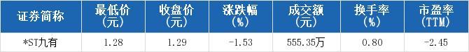 *ST九有收报1.29元,创一年新低