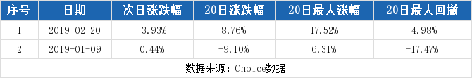 002300股票最新消息 太阳电缆股票新闻2019 300546