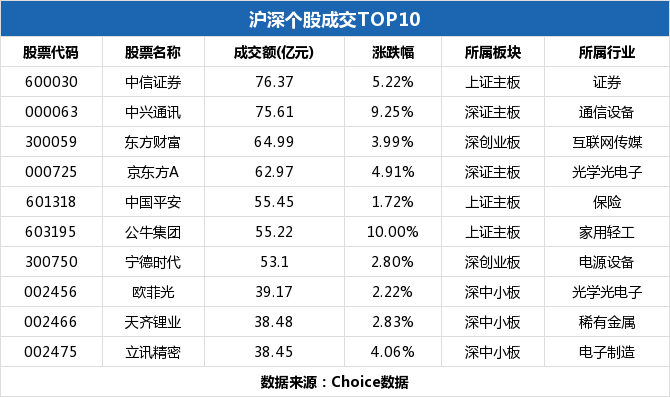 十大成交出炉,复盘市场风格变化(2-17)