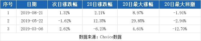 利财网:【002167股吧】精选:东方锆业股票收盘价 002167股吧新闻2019年11月12日