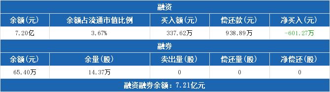 600497股票收盘价 驰宏锌锗资金流向2019年9月24日