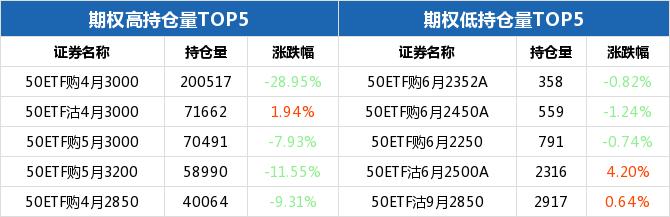 上证50ETF收跌 50ETF期权认沽6月2350合约涨幅6.90%插图(3)