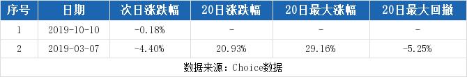 淘股啦:【600455股吧】精选:博通股份股票收盘价 600455股吧新闻2019年11月12日