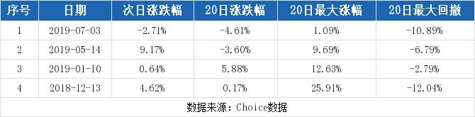 松发股份最新消息 603268股票利好利空新闻2019年9月