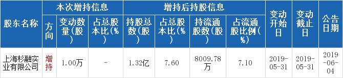 华创阳安600155股票十大股东 华创阳安机构、基金持股、股东2019