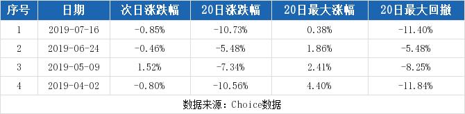 鄂武商A最新消息 000501股票利好利空新闻2019年9月