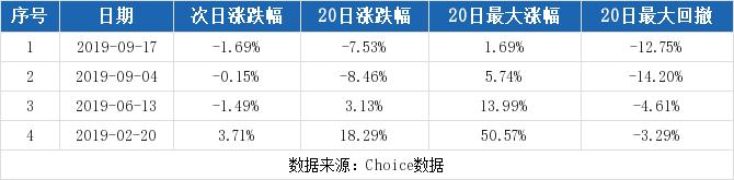 友财网:【002321股吧】精选:华英农业股票收盘价 002321股吧新闻2019年11月12日