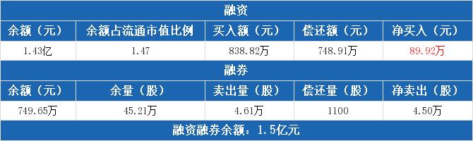 东方时尚:融资净买入89.92万元,融资余额1.43亿元(07-01)