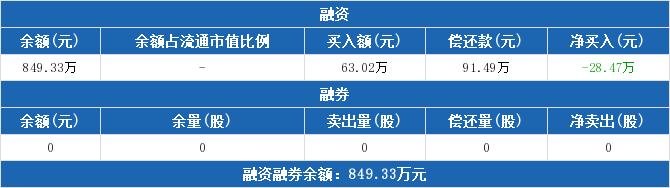 信息ETF:连续3日融资净偿还累计272.85万元(06-04)