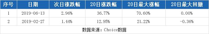 300190股票最新消息 维尔利股票新闻2019 冀东水泥000401