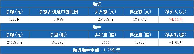 600021股票最新消息 上海电力股票新闻2019 300712