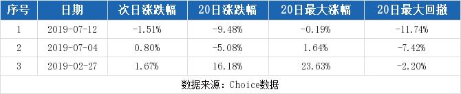 天目湖最新消息 603136股票利好利空新闻2019年9月