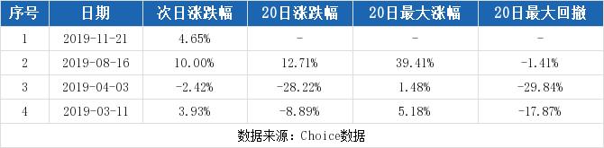 002751股票最新消息 易尚展示股票新闻2019 600738