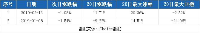 富春股份最新消息 300299股票利好利空新闻2019年9月