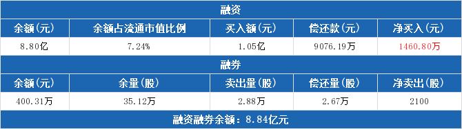 中科三环:融资净买入1460.8万元,融资余额合计8.8亿元(02-17)