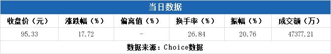 多主力现身龙虎榜,祥生医疗当日报收95.33元上涨17.72%(06-30)
