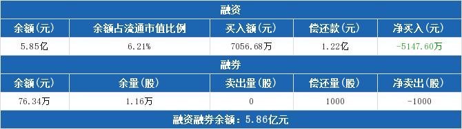 300474股票最新消息 景嘉微股票新闻2019 300526
