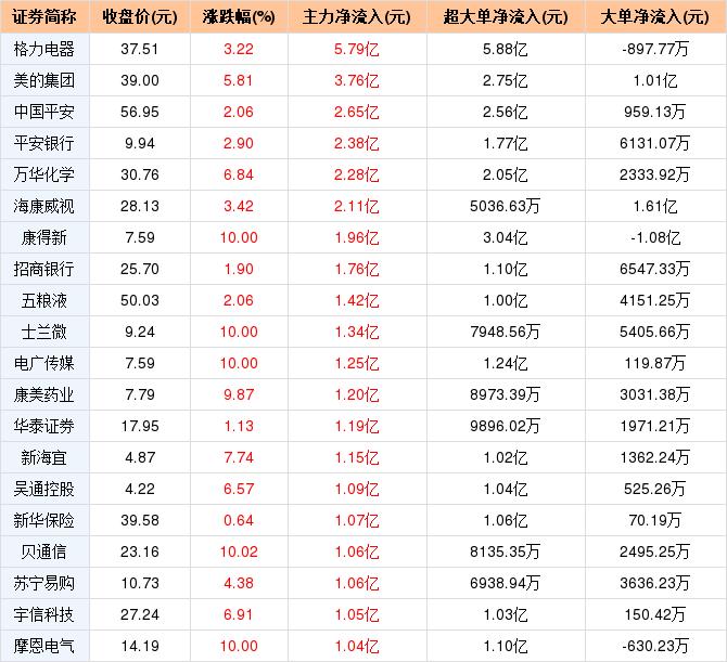 贝通信1月9日主力净流入1.06亿元,居两市第17