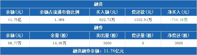 600606股票收盘价 绿地控股资金流向2019年9月24日
