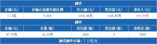 三友化工资金流向 600409资金揭秘 技术面 资金面 基本面2019年9月24日