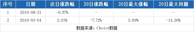 【002703股吧】精选:浙江世宝股票收盘价 002703股吧新闻2019年10月17日