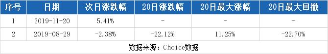 000038股票最新消息 深大通股票新闻2019 传艺科技002866
