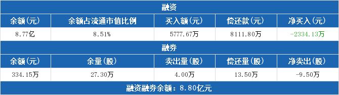 有研新材:融资余额8.77亿元 较前一日下降2.59%(04-10)
