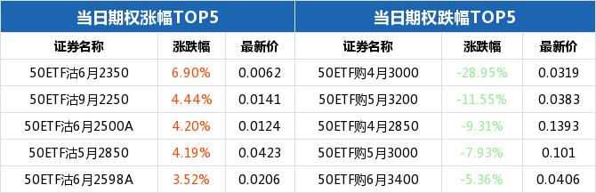 上证50ETF收跌 50ETF期权认沽6月2350合约涨幅6.90%插图(1)
