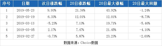 600281股票最新消息 太化股份股票新闻2019 久吾高科300631