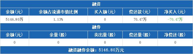 600810股票收盘价 神马股份资金流向2019年9月20日