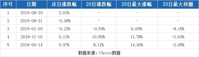 嘉化能源最新消息 600273股票利好利空新闻2019年9月