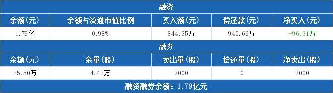 传化智联:融资净偿还96.31万元,融资余额1.79亿元(06-02)
