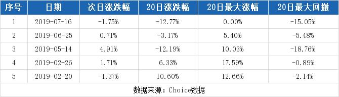 晨化股份最新消息 300610股票利好利空新闻2019年9月