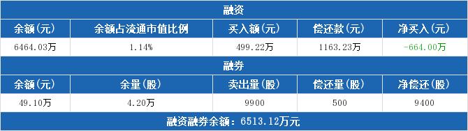 600136股票收盘价 当代明诚资金流向2019年9月24日