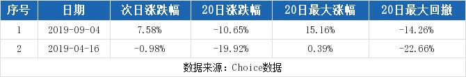 华夏配资网:【600821股吧】精选:津劝业股票收盘价 600821股吧新闻2019年11月12日
