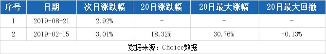 东港股份最新消息 002117股票利好利空新闻2019年9月
