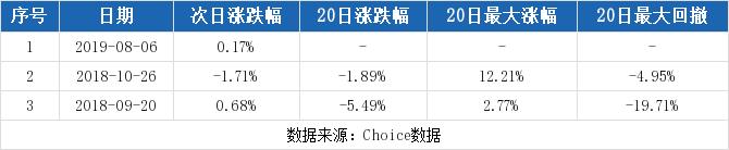 新宙邦最新消息 300037股票利好利空新闻2019年9月