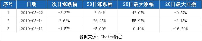 300330股票最新消息 华虹计通股票新闻2019 杭萧钢构600477