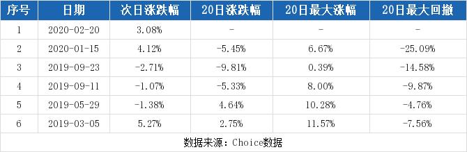 【002590股吧】精选:万安科技股票收盘价 002590股吧新闻2020年7月10日