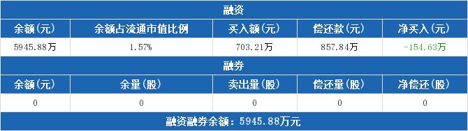 600501股票收盘价 航天晨光资金流向2019年9月24日