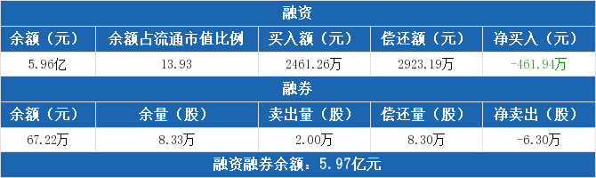安妮股份:融资余额5.96亿元 较前一日下降0.77%(06-12)
